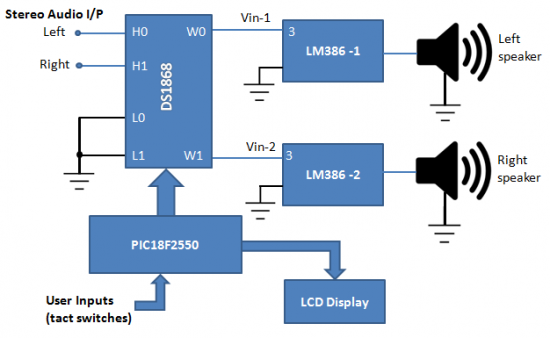 Stereo Audio Amplifier With Digital Volume Control